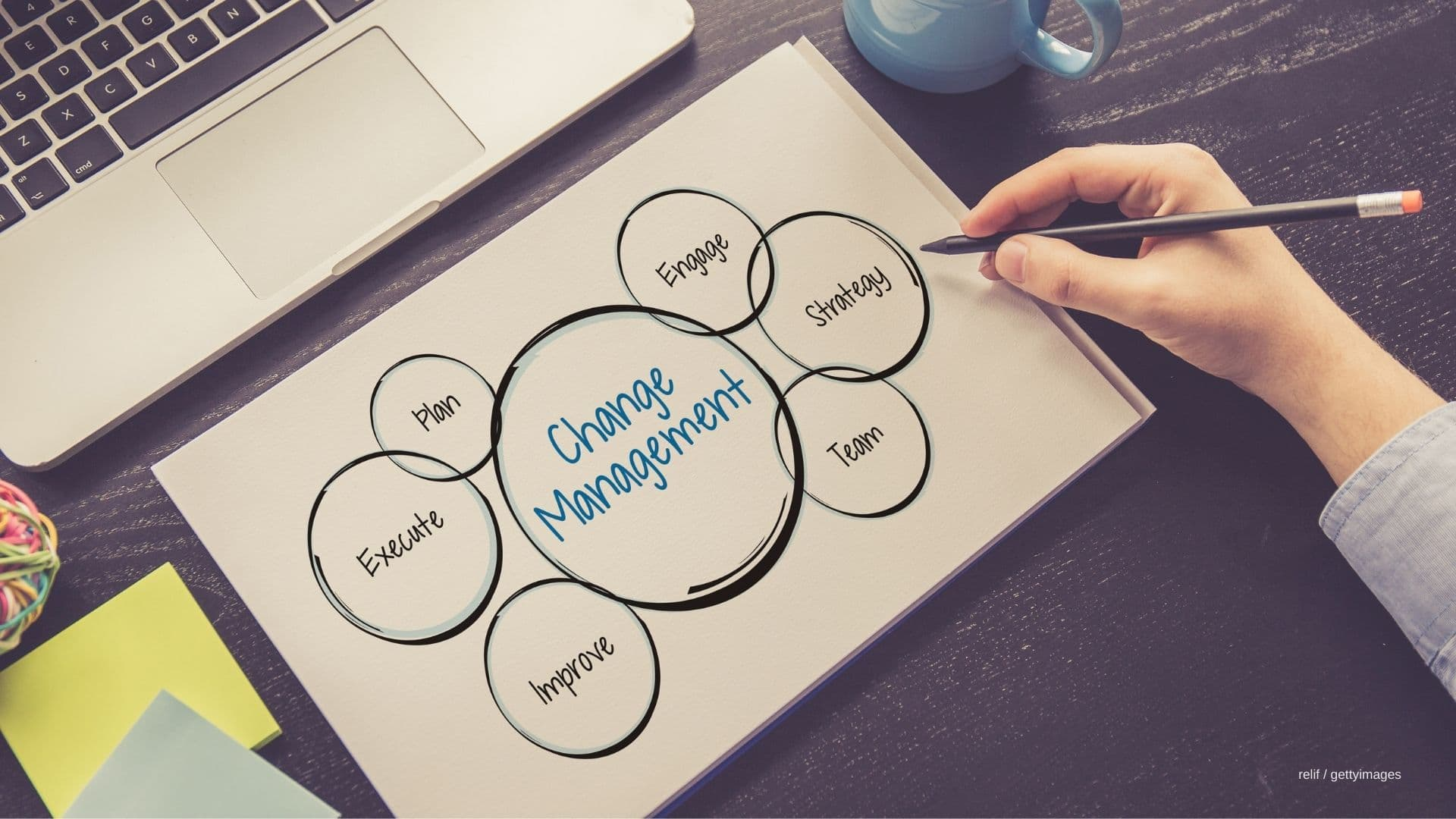 Change-Management-Prozess